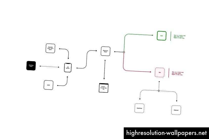 Παράδειγμα ροής υψηλού επιπέδου χρησιμοποιώντας Flowkit