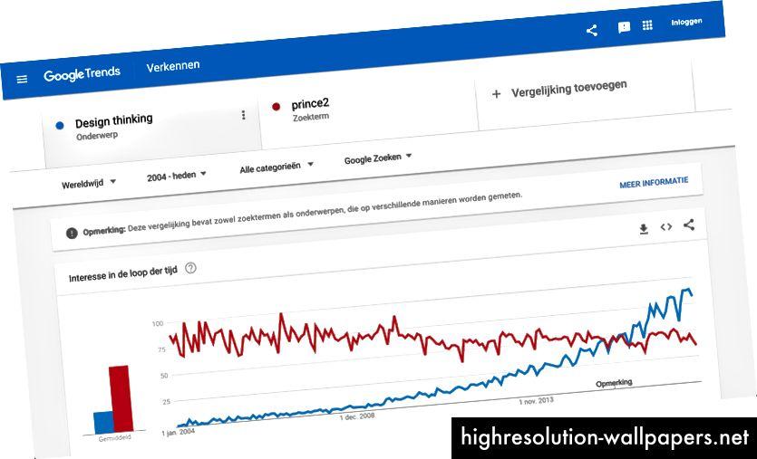 Google-søgningsvolumen