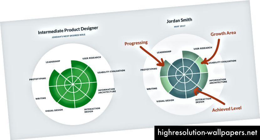 Den fiktive Jordan, der i øjeblikket er juniorproduktdesigner, er ivrig efter at forstå de næste skridt til at få en forfremmelse.