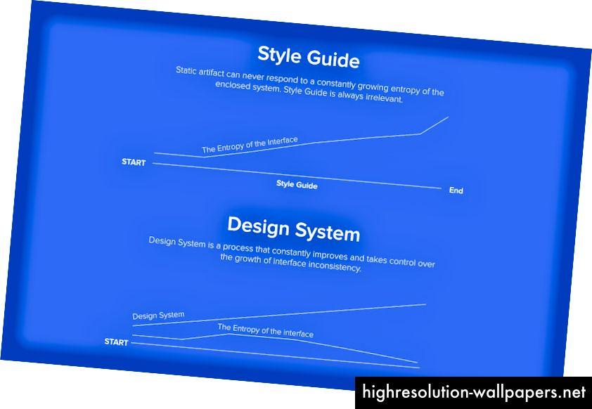 एक शैली गाइड और एक डिजाइन प्रणाली के साथ एन्ट्रापी का प्रबंधन करना