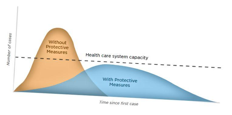 Adottando misure preventive possiamo ridurre lo stress sul sistema sanitario (fonte: The Economist)