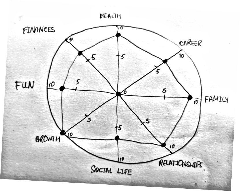Անիվ կյանքի վարժություն