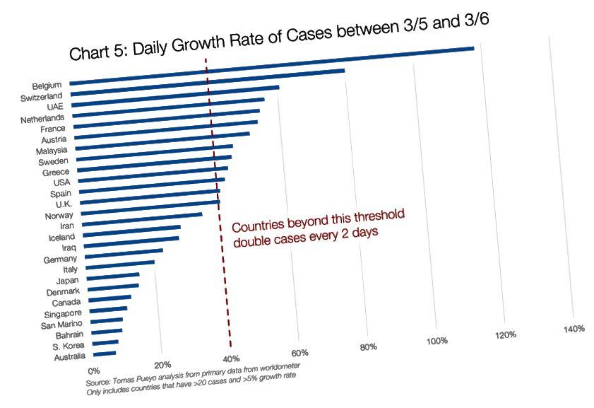 Från Tomas Pueyos artikel, Coronavirus: Varför du måste agera nu