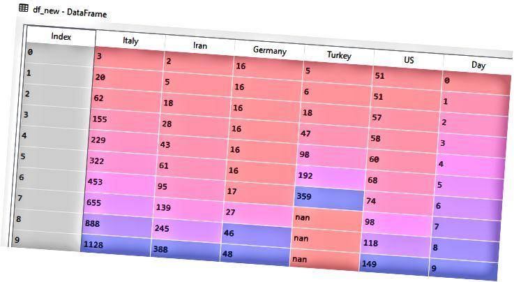 Οι αριθμοί δείχνουν τον αριθμό των περιπτώσεων για κάθε χώρα ημέρες από την πρώτη περίπτωση. Για παράδειγμα, η Τουρκία ανίχνευσε την πρώτη περίπτωση 7 ημέρες πριν και έτσι μετά την 7η σειρά οι τιμές θα είναι