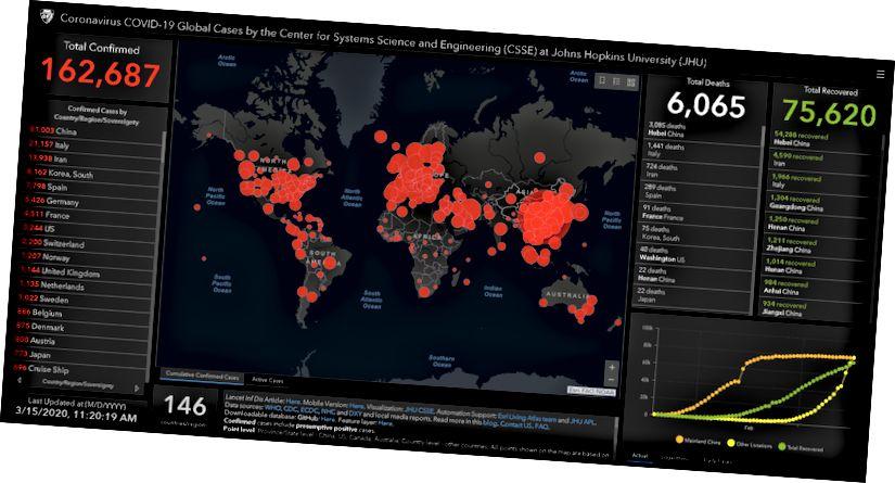 JHU Global Cases Dashboard - 15/15/20