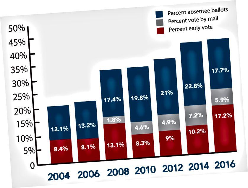 Odottaa enemmän amerikkalaisia äänestävän kotoaan (EAC)