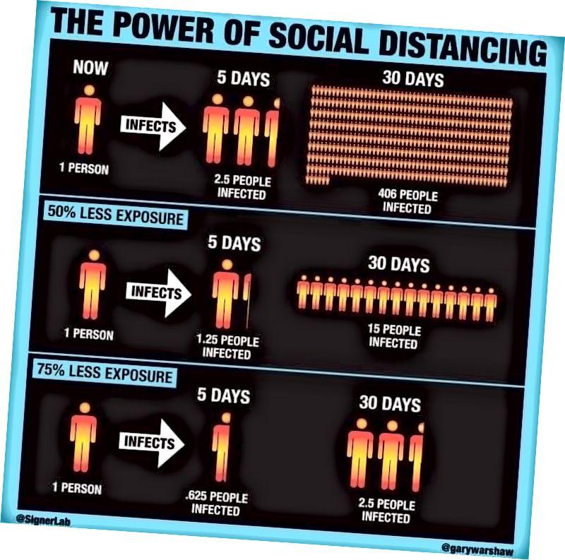 Det grundläggande scenariot vi står inför, gör din sociala distans, folk!