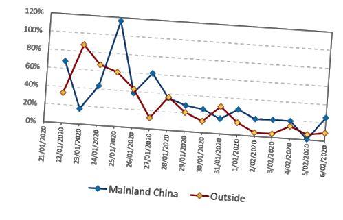 Kaavio 1. Manner-Kiinan ja ulkopuolella vahvistettujen tapausten kasvuvauhti
