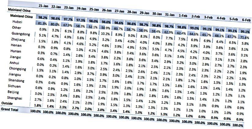 Taulukko 1. Vahvistettujen tapausten osuus maittain / alueittain