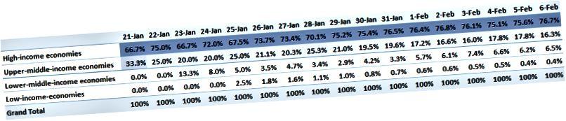 Taulukko 3. Vahvistettujen tapausten osuus tulotasoittain Manner-Kiinan ulkopuolella