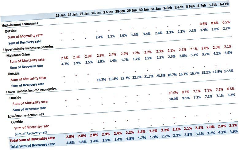 Taulukko 4. Kuolleisuus ja elpymisaste tulotasoittain
