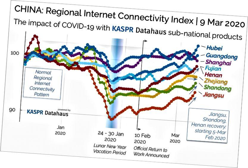 Kuva 1. Kiina: Alueellinen Internet-yhteysindeksi KASPR Datahausin kansallisten tuotteiden kanssa Covid-19-taudinpurkauksen aikana kuuden suurimman vienti provinssin alueella vienniarvon mukaan.