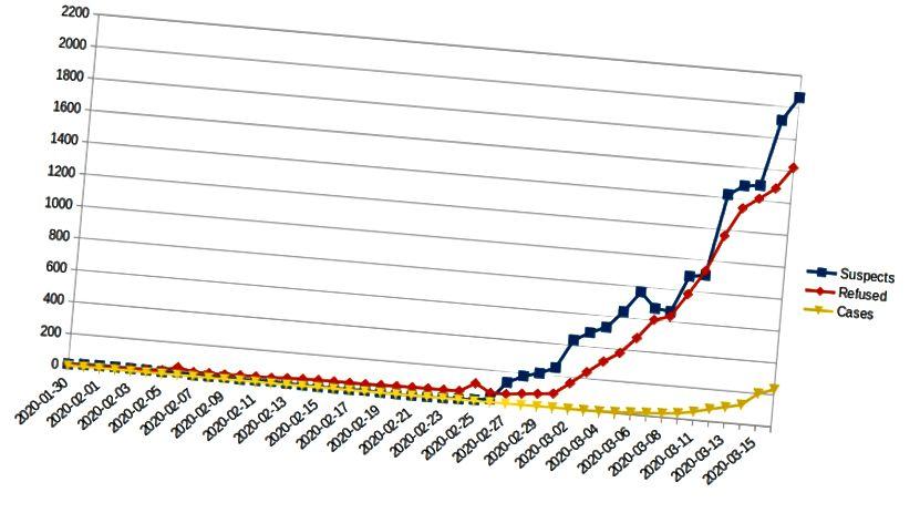 Gráfico con todos los casos por fecha de ocurrencia