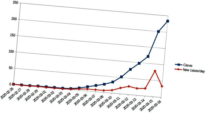 Los 234 casos y la cantidad de casos nuevos por día