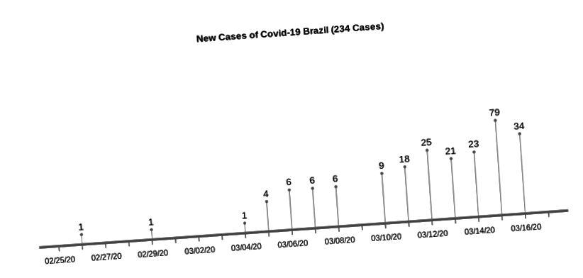 Cronología con nuevos casos reportados por día