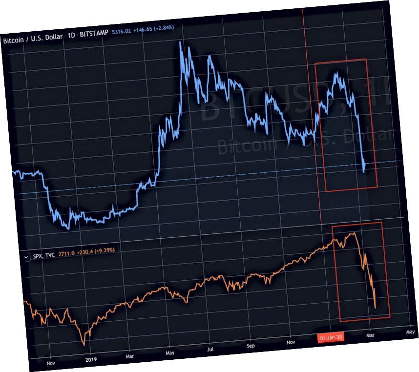 S & P500 y correlación de Bitcoin