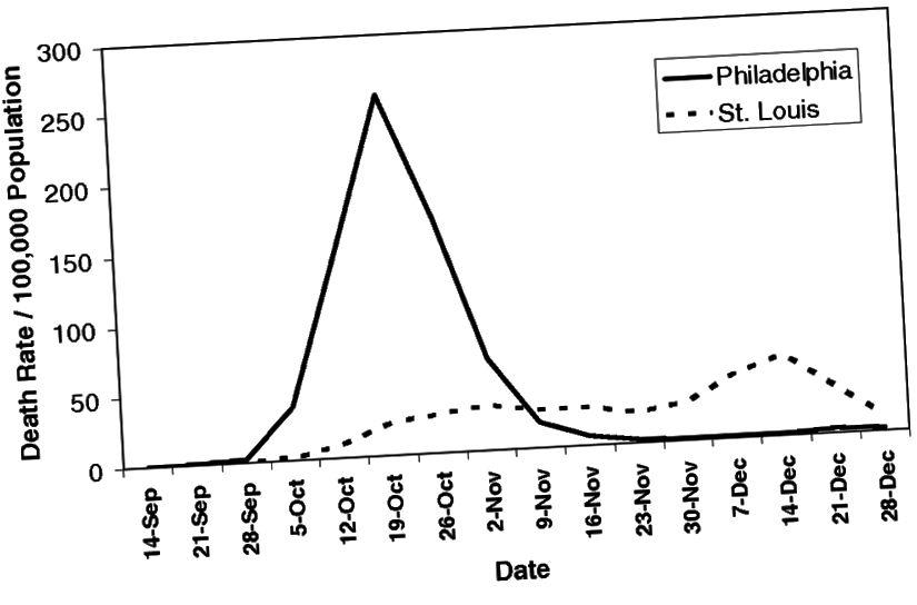 Attēlā: Nāves gadījumu skaits uz 100 000 iedzīvotāju Filadelfijā salīdzinājumā ar Sentluisu (Avots: Sabiedrības veselības intervences un epidēmijas intensitāte 1918. gada gripas pandēmijas laikā)