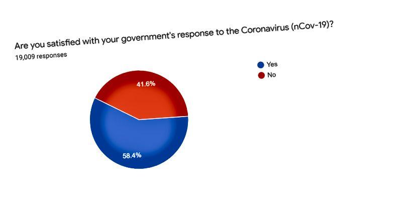 Freelancer.com globālā koronavīrusa (nCov-19) aptaujas rezultāts