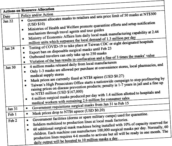Taivānas reakcija uz koronavīrusu katru dienu (nCov-19)