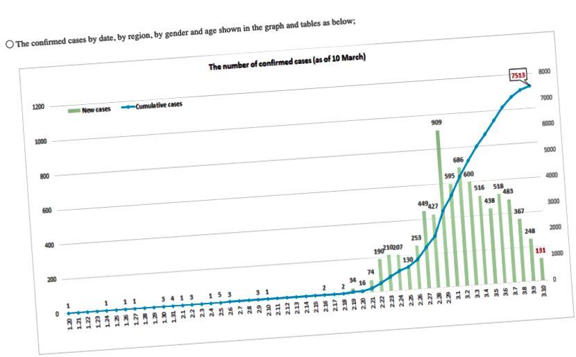 Dienvidkorejas kumulatīvā gadījuma līkne pa dienām (Korejas avots CDC)