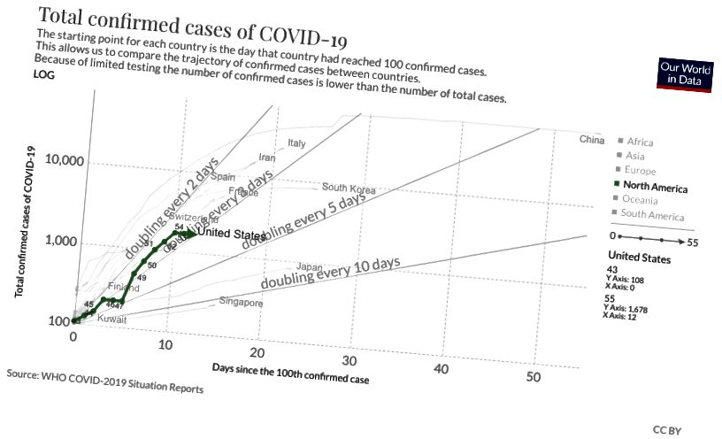 16 mart 2020 tarixinə https://ourworldindata.org/coronavirus#confirmed-covid-19-cases-by-country