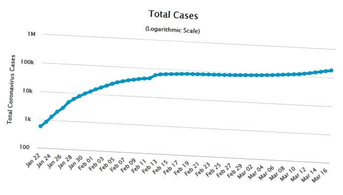 Sounrce: https://www.worldometers.info/coronavirus/coronavirus-cases/#total-cases