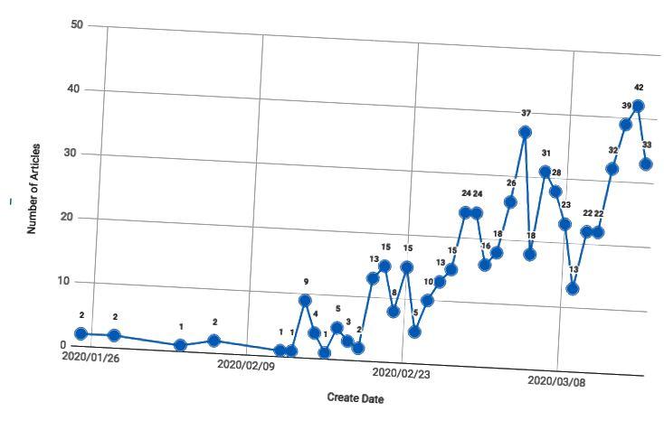 Número de artículos indexados en PubMed entre el 25 de enero de 2020 y el 15 de marzo de 2020