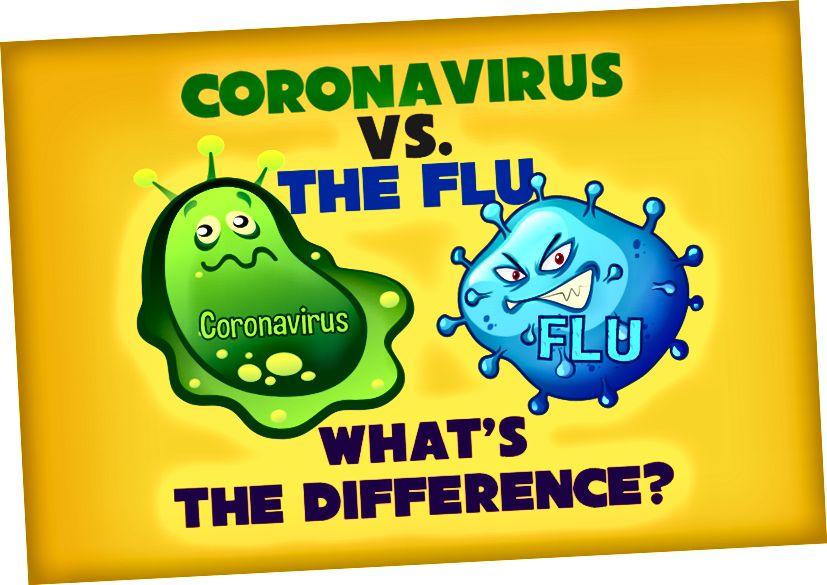Hay similitudes obvias entre COVID-19 y la gripe, siendo los primeros los síntomas: tos. Achaques. Dolor de garganta Fiebre