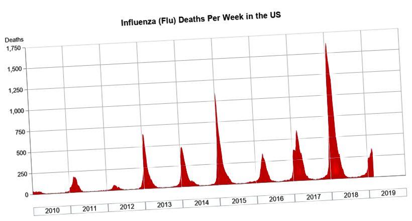Huomaa, kuinka monta kuolemaa viikossa yksin Yhdysvalloissa https://blogs.sas.com/content/graphicallyspeaking/2019/03/18/how-deadly-was-the-flu-in-2019/