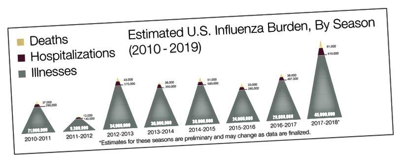 Muista, että tämä on vain Yhdysvaltojen kuolemantapauksia (lähde: CDC)