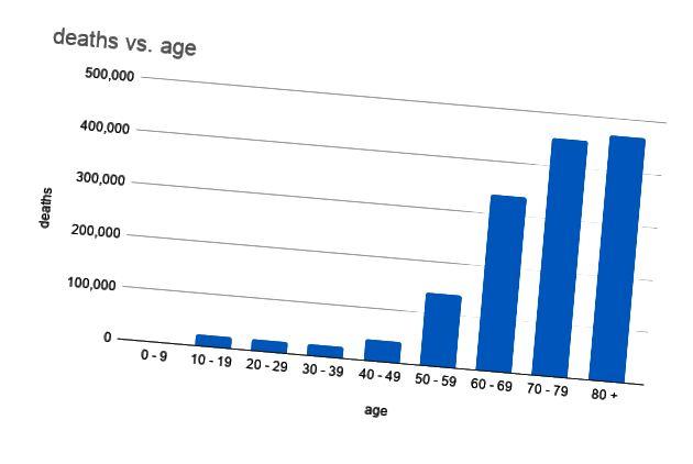 Kuolleiden kokonaismäärä iän mukaan, olettaen, että 25% Yhdysvaltain väestöstä on tartunnan saaneita