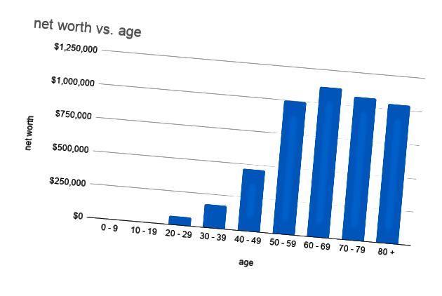 keskimääräinen nettovarallisuus henkilöä kohden iän mukaan