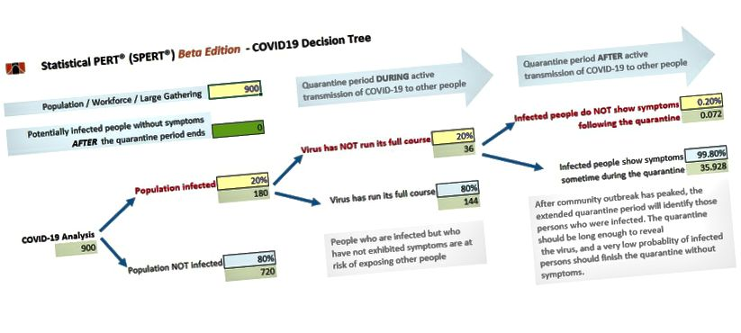 Beslutsträd för COVID-19 med hjälp av en 14-dagars buffert efter att aktiv överföring från gemenskapen har avslutats