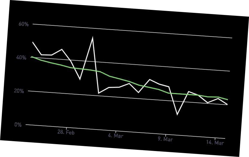 Az esetek napi növekedési rátája Olaszországban és Dél-Koreában (szürke = tényleges érték; zöld = kiegyenlített érték). Forrás: DR elemzés. JHU CSSE (2020. március 15.)