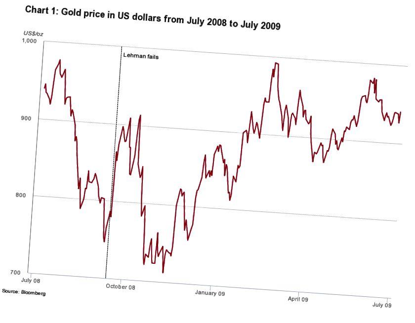 Kultahinnat suuren taantuman aikana