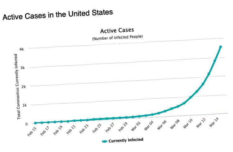 Casos activos notificados en EE. UU. Durante un período de tiempo | La difusión del 4 de marzo