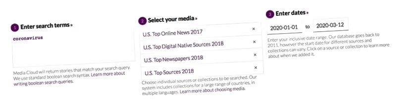 Lähde: Media Cloud