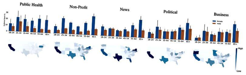 Datos demográficos de audiencia por categoría de anuncio
