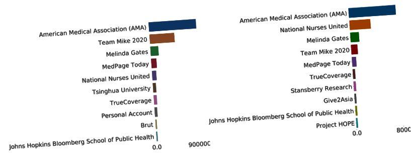 Páginas principales por impresiones totales (izquierda) y USD gastado (derecha) en campañas publicitarias en nuestro conjunto de datos