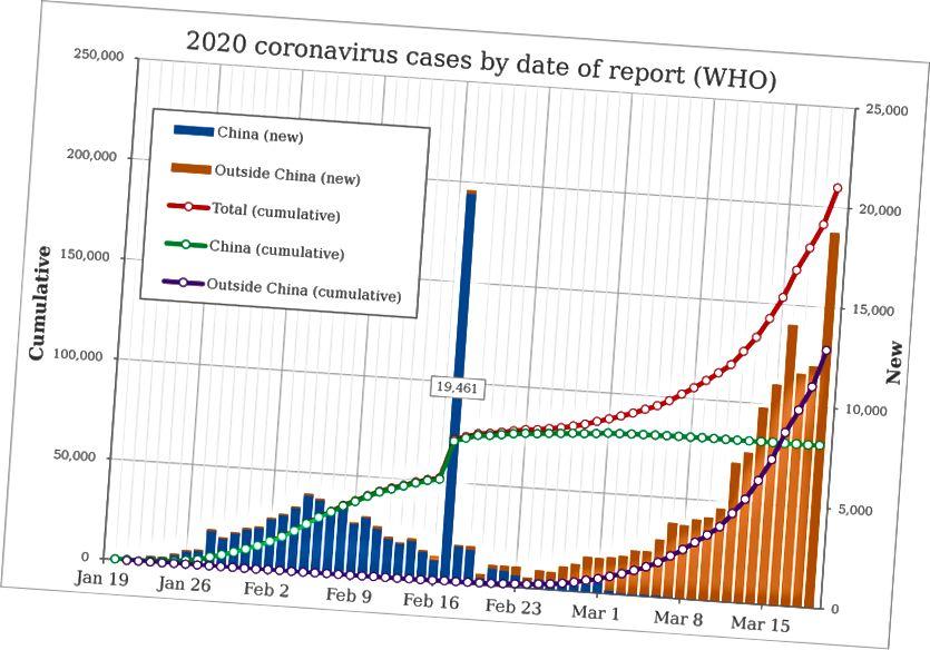 Progression of the Covid-19 Pandemic (Källa: Wikipedia)