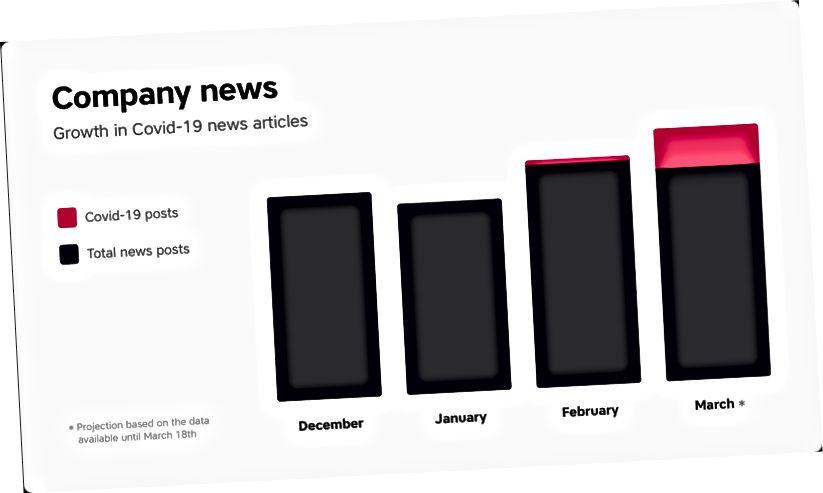 Com base na quantidade de publicações feitas na plataforma Spencer