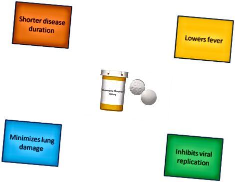 1. ábra. Az ápolási színvonalhoz képest a klórkin-foszfát csökkentette a betegség időtartamát, a tüdőkárosodást, a lázat és a vírus szaporodási képességét.