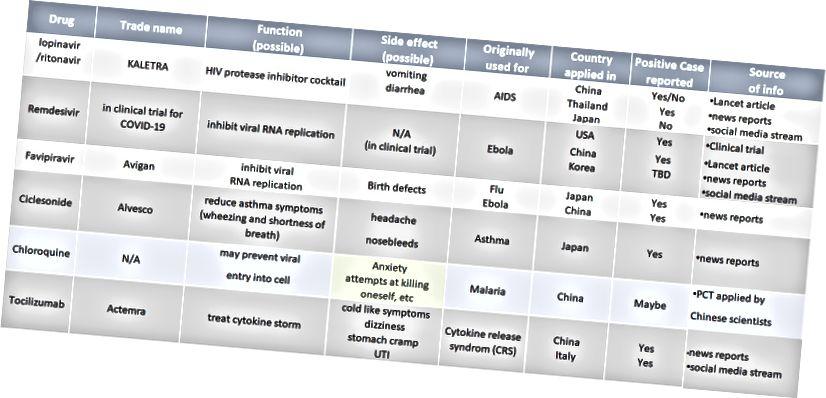 A COVID-19 betegeknél pozitív eredményt mutató gyógyszerek; A Remdesivir jelenleg Kínában, az Egyesült Államokban zajlik