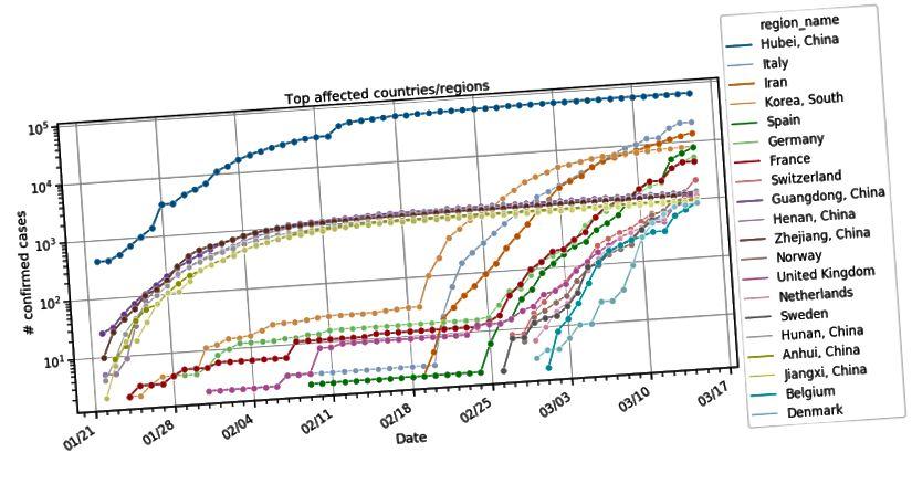 Cele mai afectate țări / regiuni afectate de cazuri confirmate cumulate de COVID-19