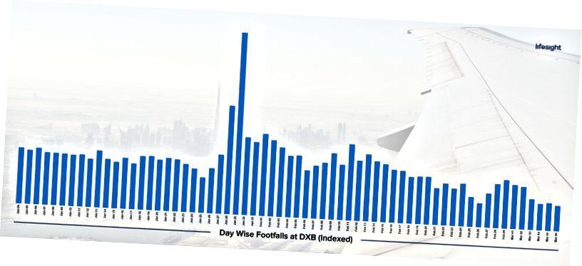 Η έκρηξη # COVID19 εξαπλώνει αναταραχές στη βιομηχανία αερομεταφορών.