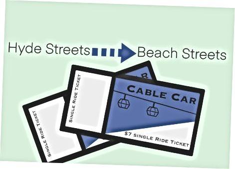 Закупуване на еднопосочен билет за кабелна кола