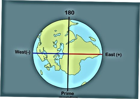 Разбиране на широта и дължина