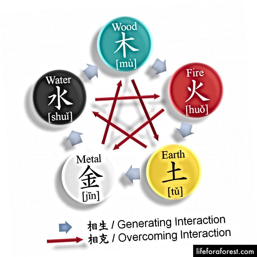 The Five Elements Theory (på engelsk og kinesisk). Bildekilde: Parnassus via Wikipedia Commons.