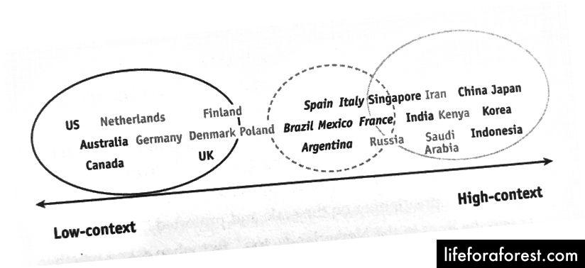 """""""Obr. 1.2. Komunikace """", str. 41 - z knihy Kulturní mapa Erina Meyera"""