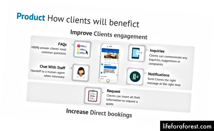 Chúng tôi đã có hơn 200 người dùng hàng tháng trò chuyện với một công ty du lịch và 45% đã truy cập vào trang web